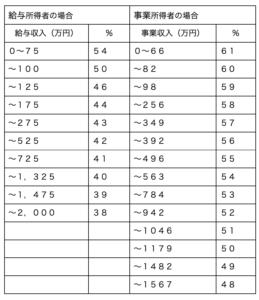 2019年12月改訂の養育費の標準的算定式による計算方法